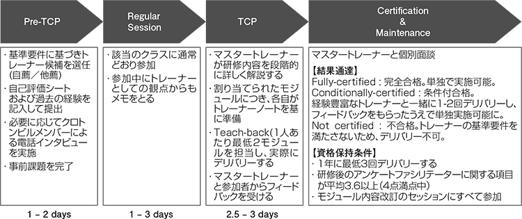図表1 TCP (Trainer Certi cation Program) の流れ(スキル研修)