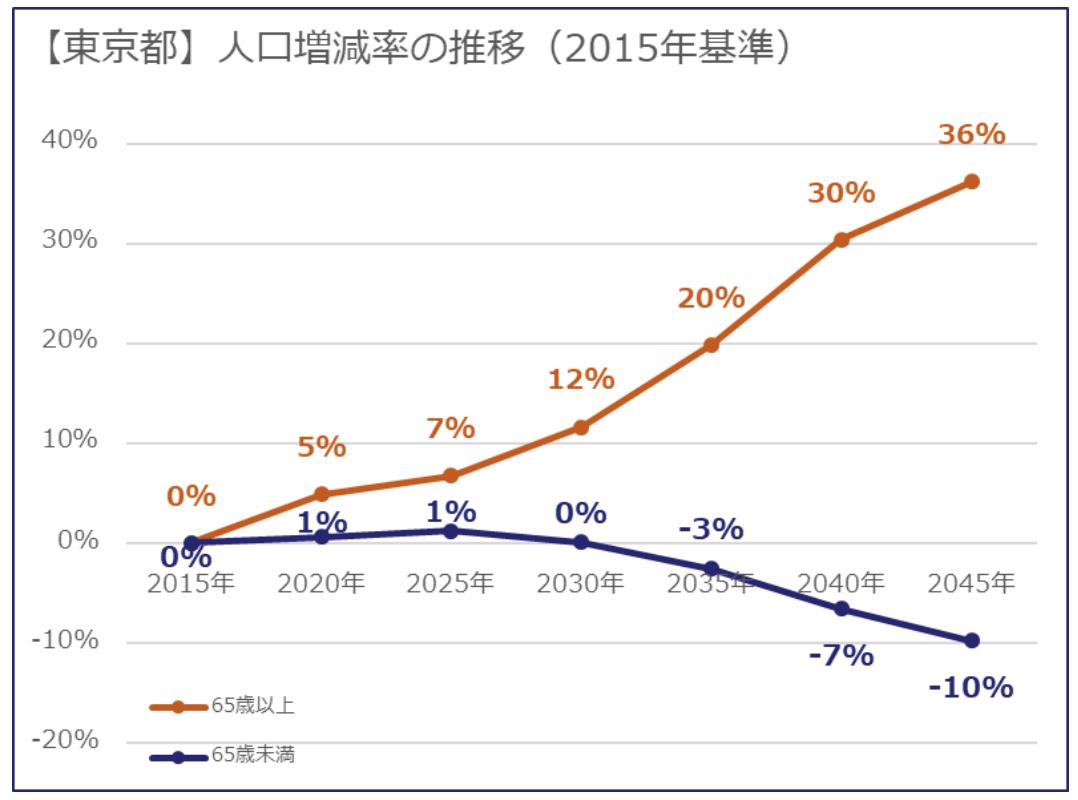 人口増減の推移