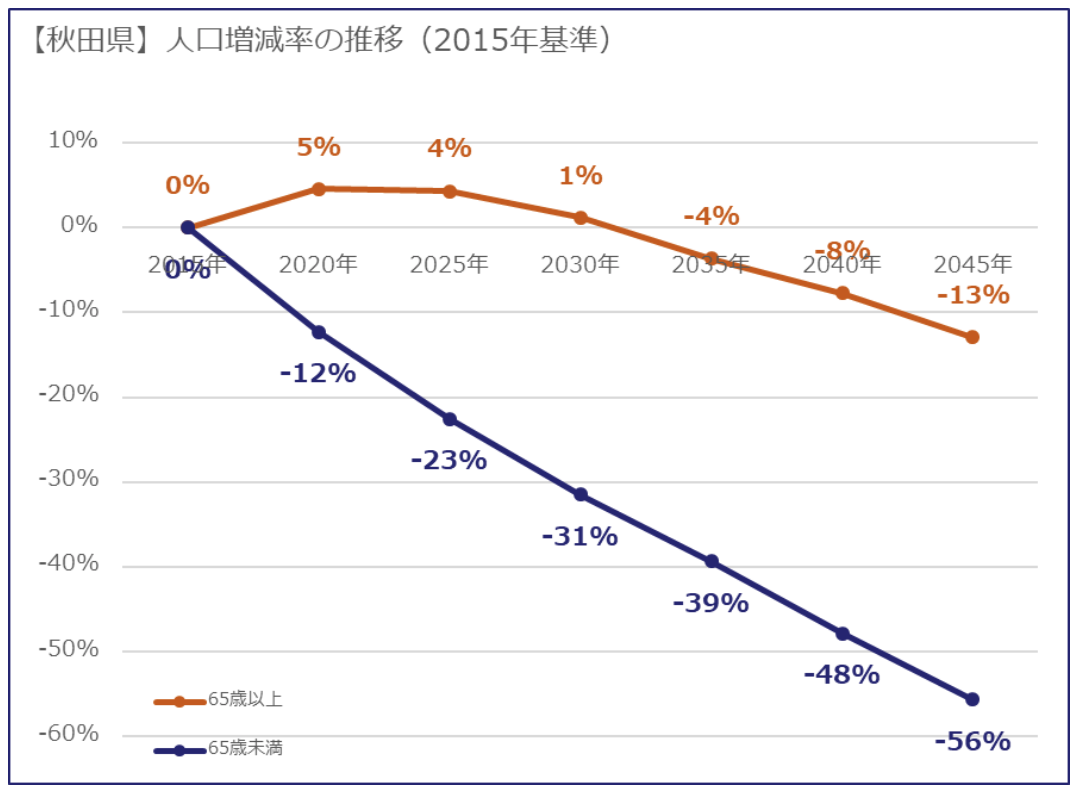 秋田県の人口増減率の推移