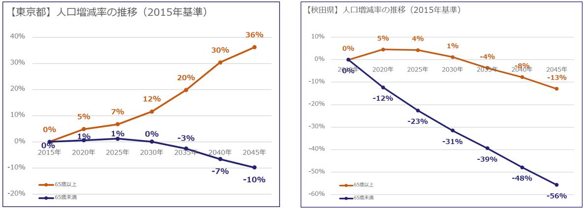東京都と秋田県の人口増減率の違い